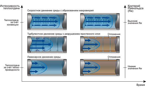 Теплообменники лотус Пластины теплообменника Alfa Laval T2-BFG Челябинск